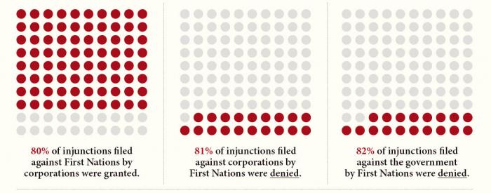 injunction-stat-land-back